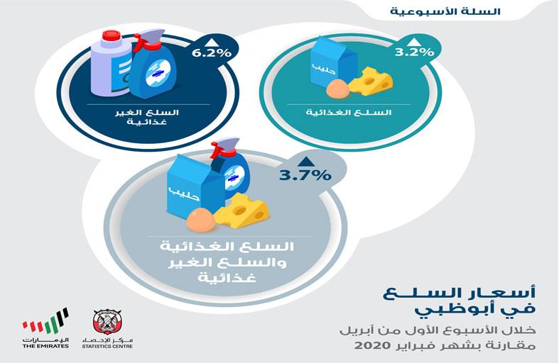 «إحصاء أبوظبي» يرصد أسعار 332 سلعة استهلاكية أسبوعياً