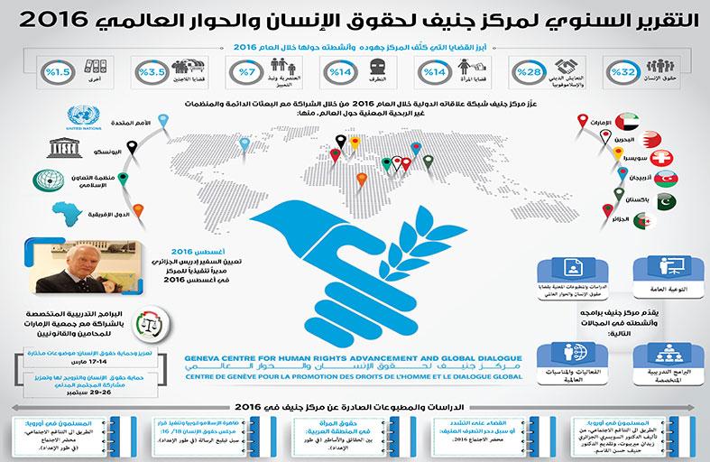 مركز جنيف لحقوق الإنسان والحوار العالمي يصدر تقريره السنوي للعام 2016