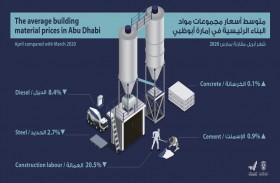 إحصاء أبوظبي يصدر التقرير الشهري  لمؤشر أسعار مواد البناء عن شهر أبريل 2020