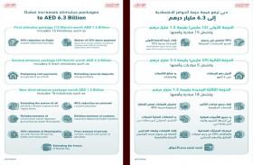 دبي ترفع قيمة حزم التحفيز إلى 6.3 مليار درهم بإطلاق حزمة اقتصادية ثالثة قيمتها 1.5 مليار درهم