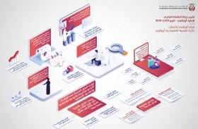 5000 رخصة تجارية جديدة خلال الربع الثالث في أبوظبي